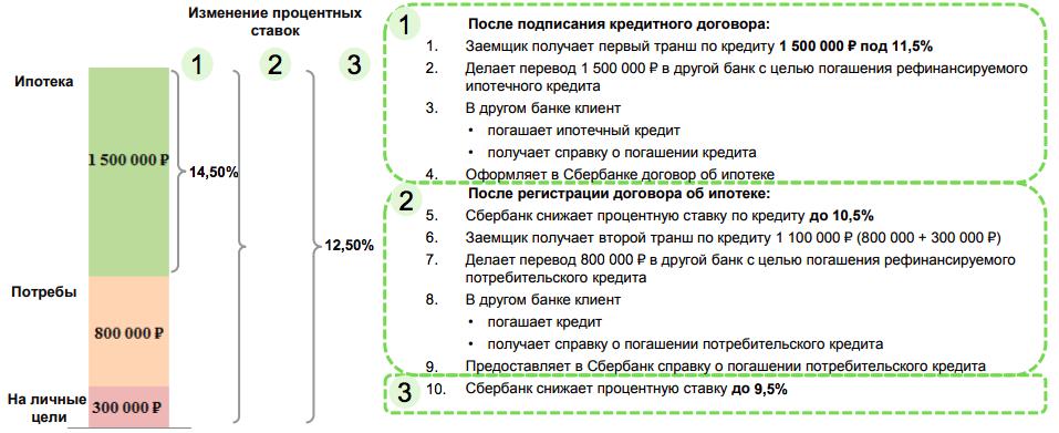 Пример схемы рефинансирования ипотечного займа с получением средств на личные цели