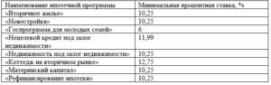 Таблица процентных ставок Райффайзенбанк