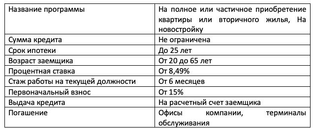 сведения о кредитах предоставленных физическим лицам