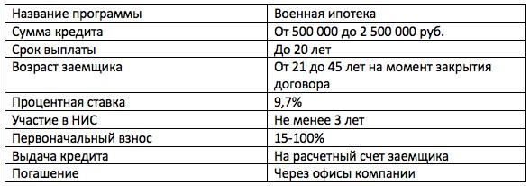 Военная ипотека в банке Открытие