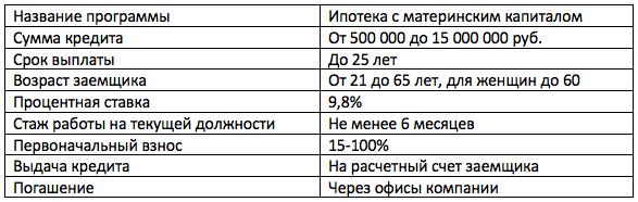 Банк Россия материнский капитал