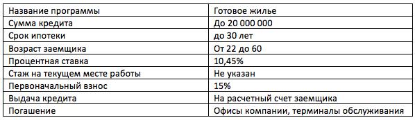 Ипотека на вторичное жилье в Банк Зенит