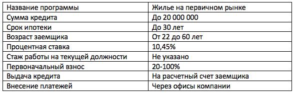 Банк Зенит ипотека материнский капитал