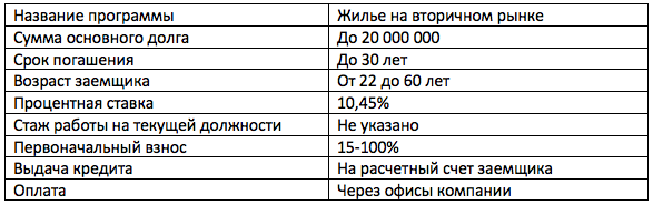 материнский капитал ипотека Банк Зенит