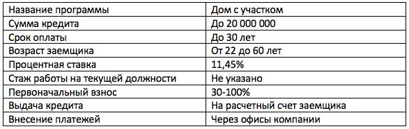 ипотека в Банке Зенит с материнским капиталом