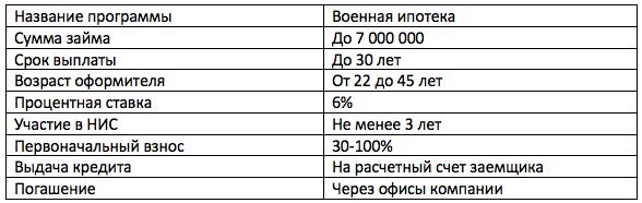 Военная ипотека в банке Зенит