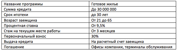 Ипотека на вторичное жилье в ДОМ.РФ