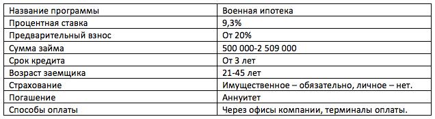Военная ипотека в банке ДОМ РФ