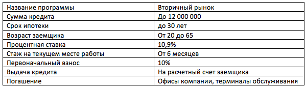 Ипотека на вторичное жилье в Газпромбанке