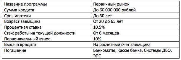 материнский капитал ипотека Газпромбанк