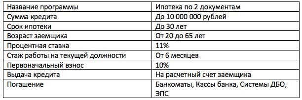 ипотека с материнским капиталом в Газпромбанке