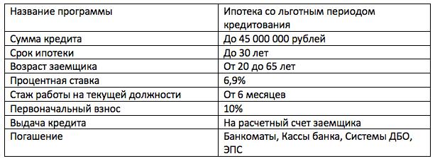 материнский капитал Газпромбанк