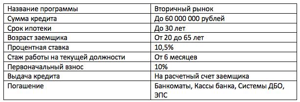 ипотека Газпромбанка под материнский капитал