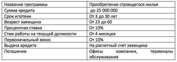 материнский капитал ипотека Металлинвестбанк