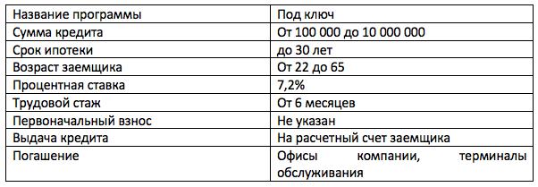 Ипотека на покупку дома с земельным участком в Московском Индустриальном Банке