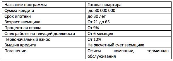 Московский Индустриальный Банк материнский капитал