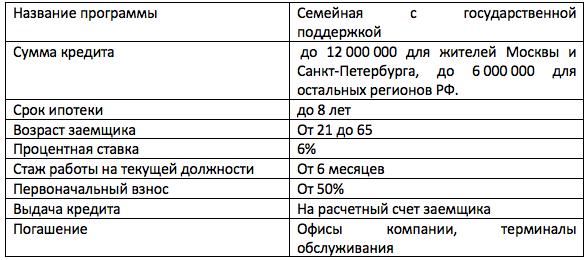 Московский индустриальный банк ипотека материнский капитал