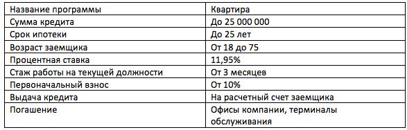 НС Банк ипотека материнский капитал