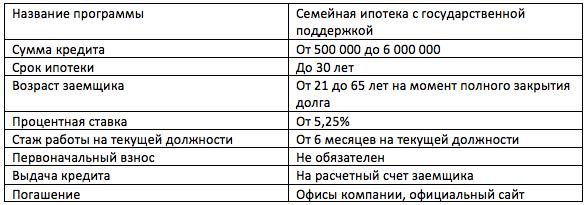 Плюс Банк ипотека материнский капитал