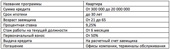 Примсоцбанк ипотека материнский капитал