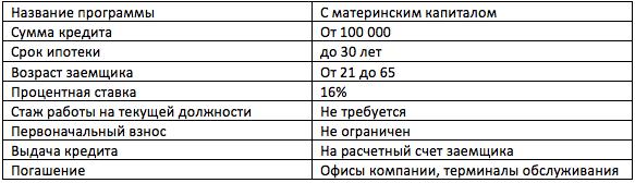 материнский капитал ипотека Примсоцбанк
