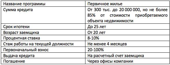 Тимер Банк материнский капитал