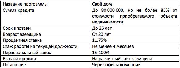 Тимер Банк ипотека материнский капитал