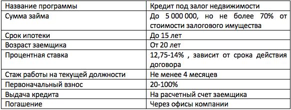 материнский капитал ипотека Тимер Банк