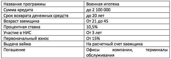Военная ипотека в Уралсиб