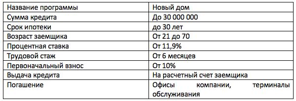 Кредит низкий процент красноярск