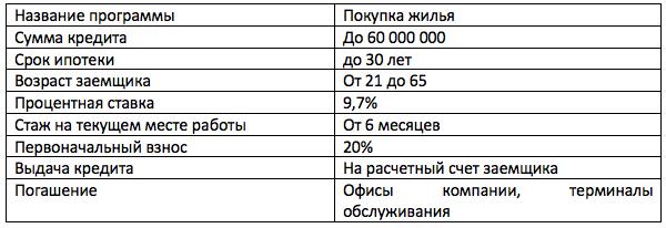 Ипотека на вторичное жилье в ВТБ