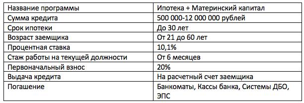 Программа материнского капитала в ВТБ
