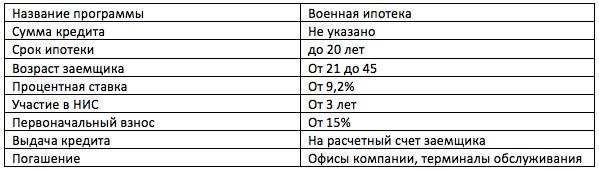 Военная ипотека в банке ВТБ